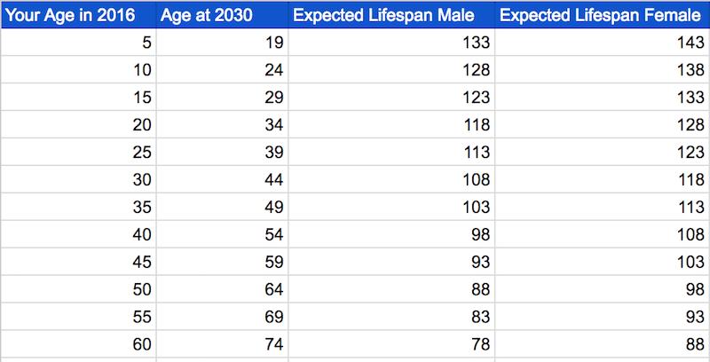 chart health age