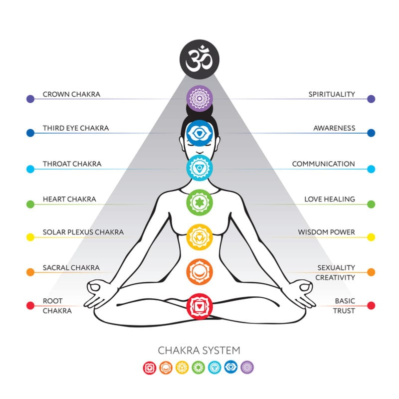 How to Open Your Crown Chakra - Mindvalley Blog