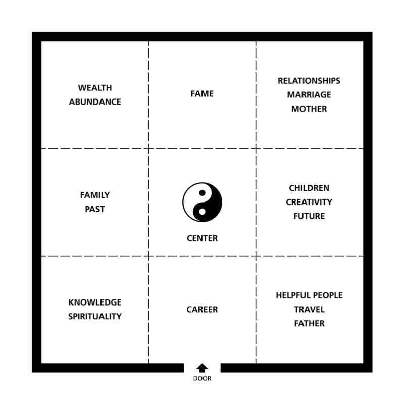 How To Apply The Feng Shui Bagua Map For Positive Change And Inner