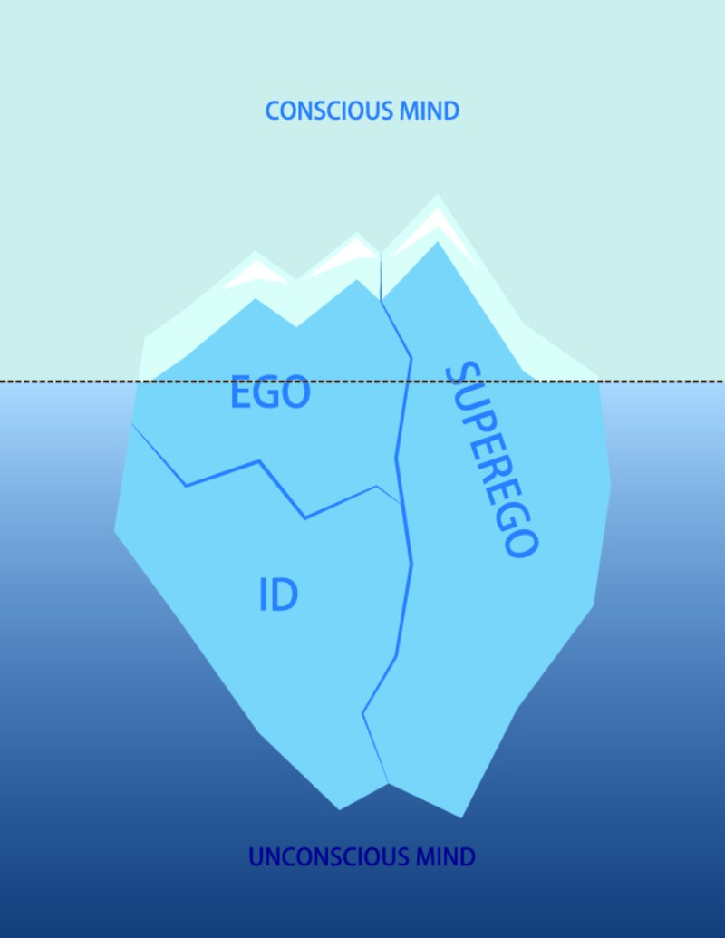 the different levels of consciousness