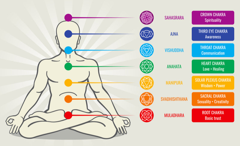 photo regarding Free Printable Chakra Chart named Newbies Direct In the direction of Chakras: A Detailed Chakra Map