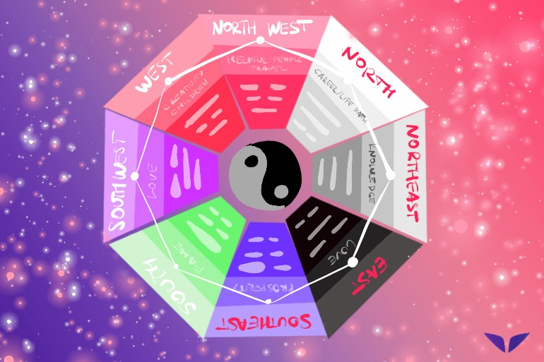 Ways To Divide Space According To The Feng Shui Bagua Map